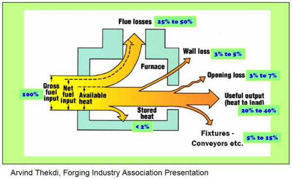 Schéma expliquant le principe de chaleur fatale
