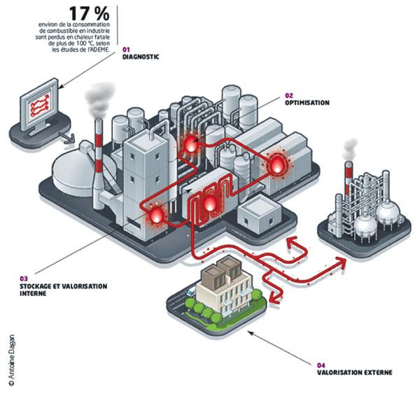 Schéma présentant les axes d'amélioration du réseau de chaleur d'une usine